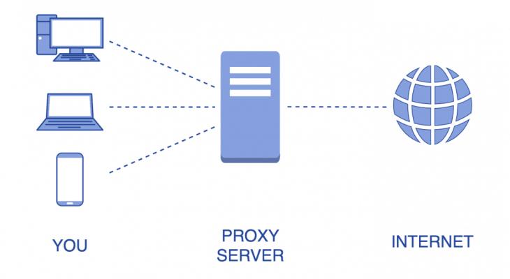 SOCKS/SMTP Proxies, SOCKS Proxy Vs HTTP Proxy Server